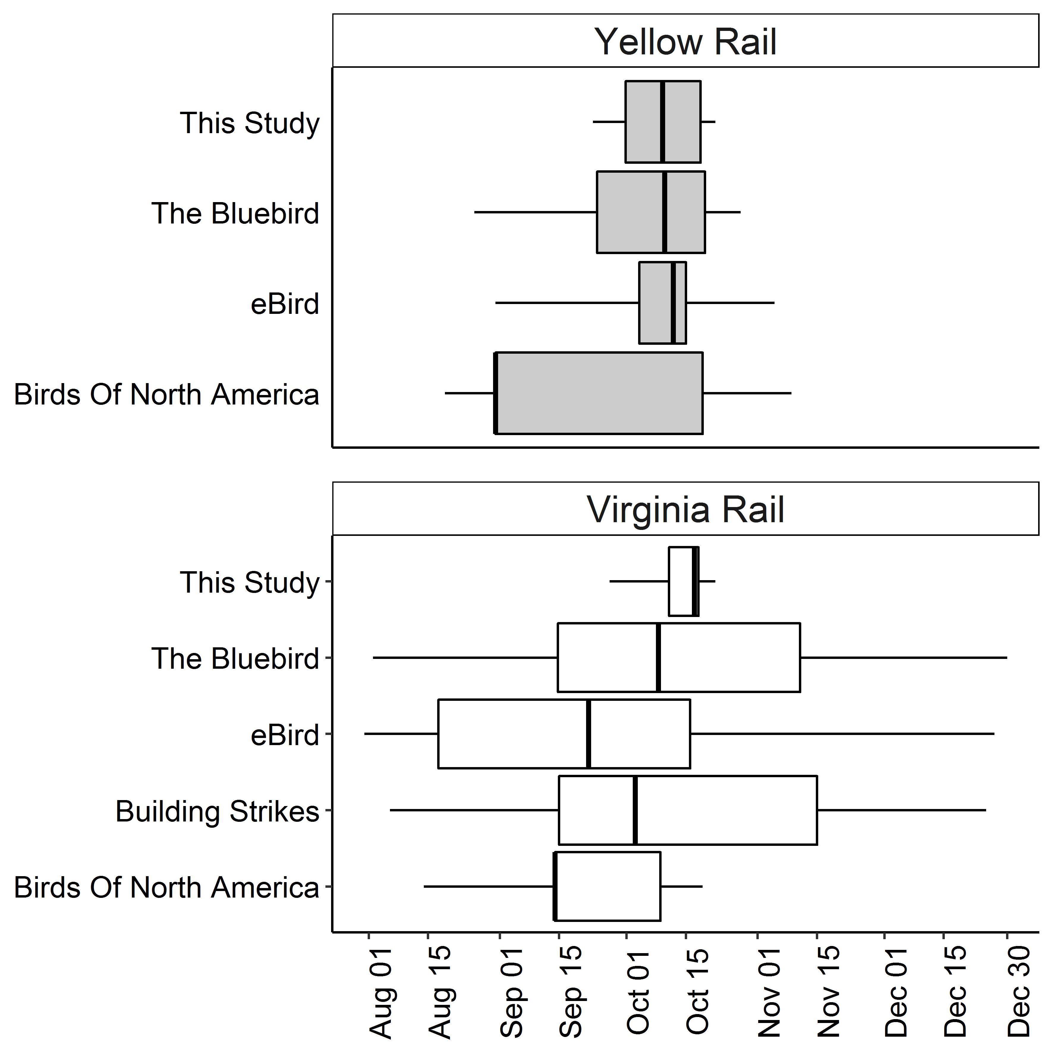 auriel m v fournier phd u2013 bird conservation structured decision